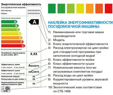 Sticker Dishwasher Energy Efficiency