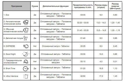 PMM program table