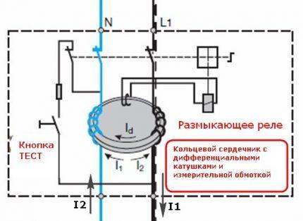 RCD magnētiskais kodols