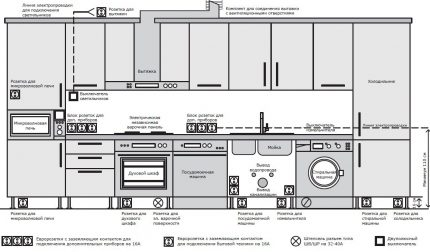 The layout of the outlets in the kitchen