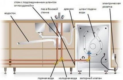 Dishwasher installation diagrams