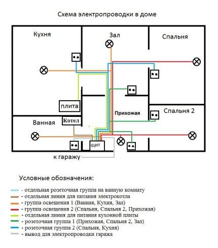 Privātmājas elektroinstalācijas shēma