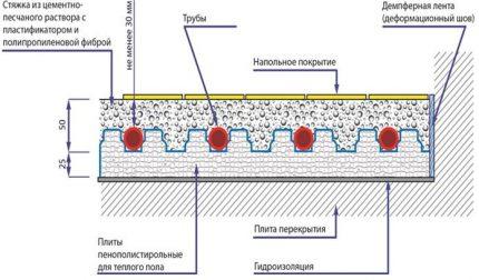 Scheme of wet floor heating