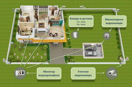 Privataus namo vaizdo stebėjimo schema