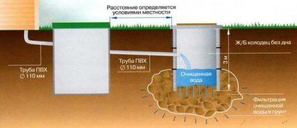 Draining septic tank