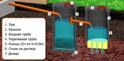 Septic tank with drainage well
