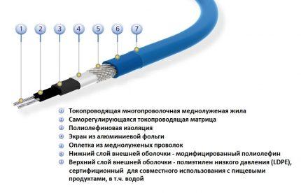 Pašregulējošs matricas sildīšanas kabelis
