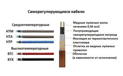 Self-adjusting cable diagram