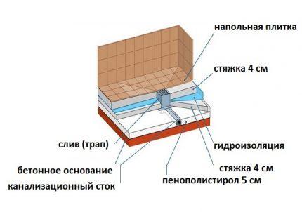 Tile Pallet Scheme