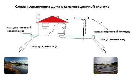 Sewage and rainwater discharge scheme