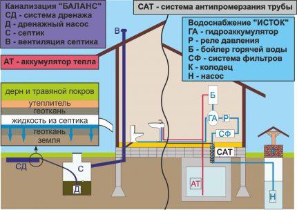 Sewerage and water supply scheme