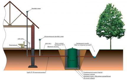 Sewerage system with septic tank