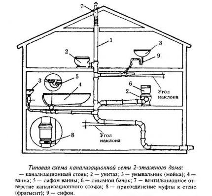 Sewerage scheme in a two-story house