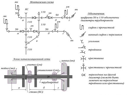 Wiring diagram for sewage in the house