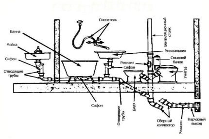 The layout of pipes and plumbing