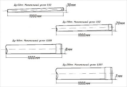 Diagram of slopes for different pipe diameters