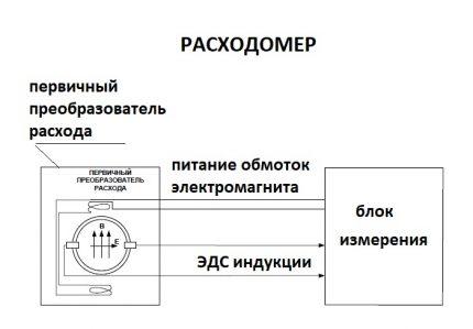 Circuit de compteur électromagnétique