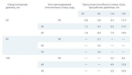 Bandwidth versus riser table