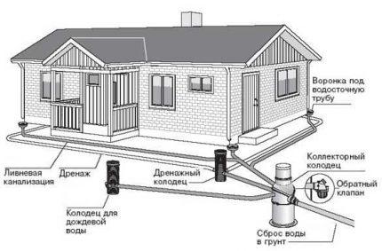 External drainage scheme
