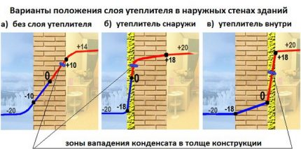 Wall insulation methods