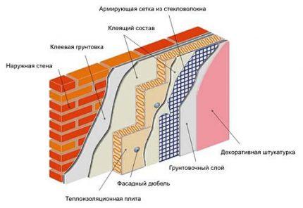Wet insulation method