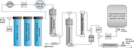 Schéma de connexion typique pour le système de filtration Icarus