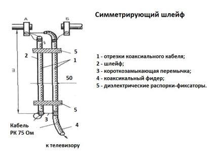 Boucle de symétrie