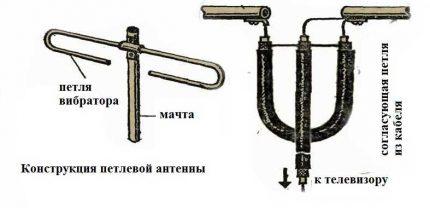 Antenne à arc