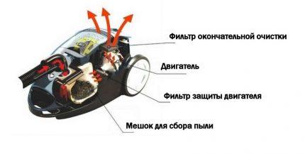 Dammsugarfiltreringssystem