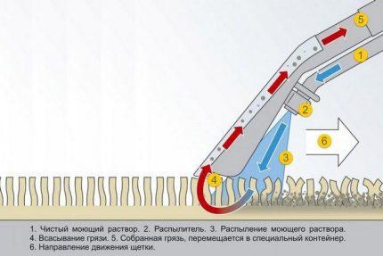 Principen för drift av en tvättdammsugare