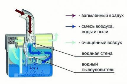 Principen för drift av en dammsugare med vattenpipervatten