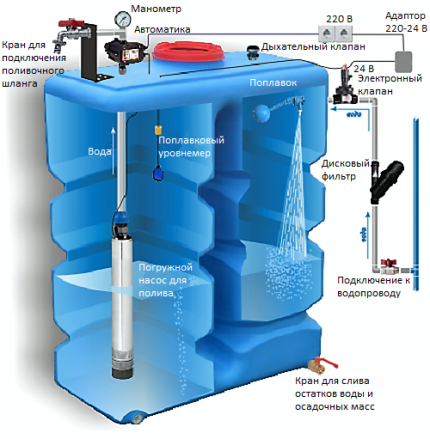 Water tank with submersible pump
