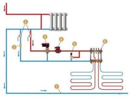 Connection diagram from a radiator