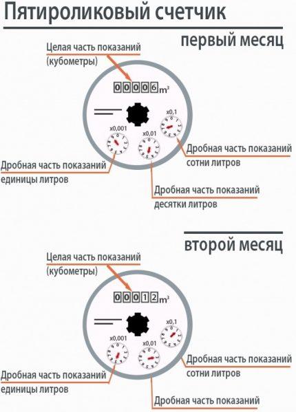 Five Roller Counter Diagram