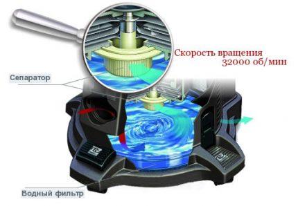 Principen för drift av en dammsugare med en separatron akvafiltry