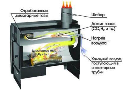 Brûleur secondaire