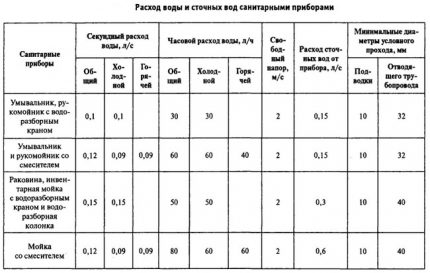 Table of calculation of flow rate