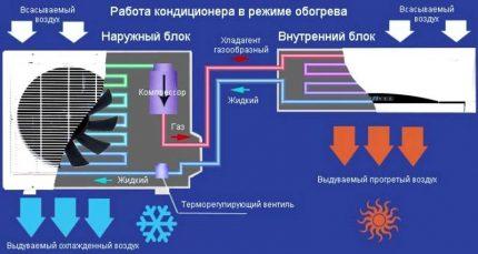 Split system operation for heating