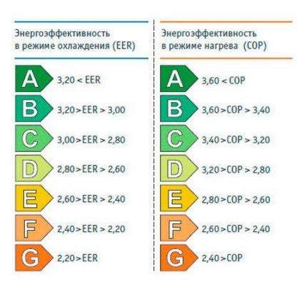 Classification of energy efficiency split systems