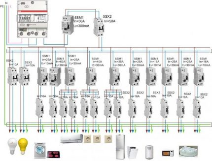 Wiring diagram of a private house