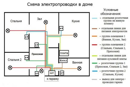 Wiring diagram of the electrical network of a one-story house