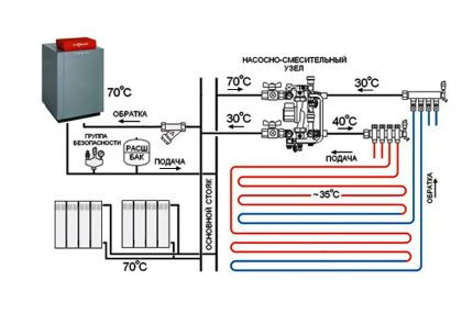 Scheme of heating system with boiler