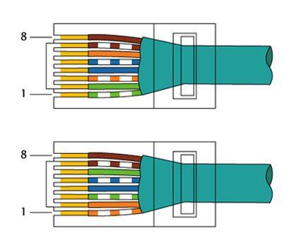Connector Core Color Standard