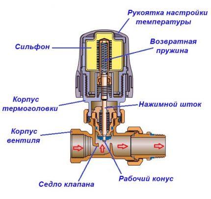 Thermal head design