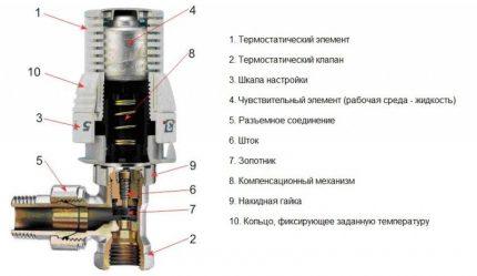 Thermostatic valve device