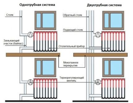 One-pipe and two-pipe heating system