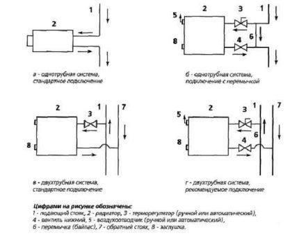 Thermostat installation diagrams