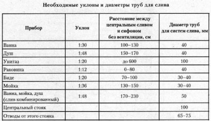Slope calculation table