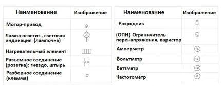 Instrument Designation