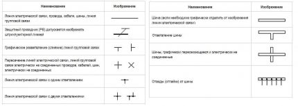 Symbols for wires and busbars